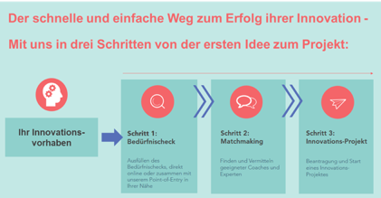 Neu im Angebot: Innovationscoaching!