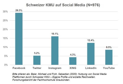 Lediglich ein Drittel der Schweizer KMU sind auf Social Media vertreten